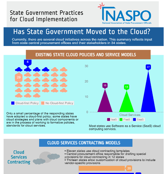 Has State Government Moved to the Cloud?